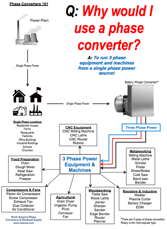 phase converters 101 rotary & static phase converter faqs napcco 3 phase converter wiring diagram at webbmarketing.co